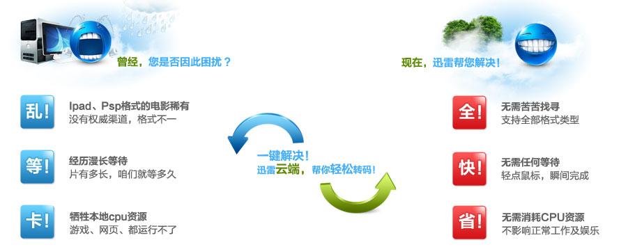 手機瀏覽器轉碼技術_信源編碼轉碼技術_視頻轉碼技術